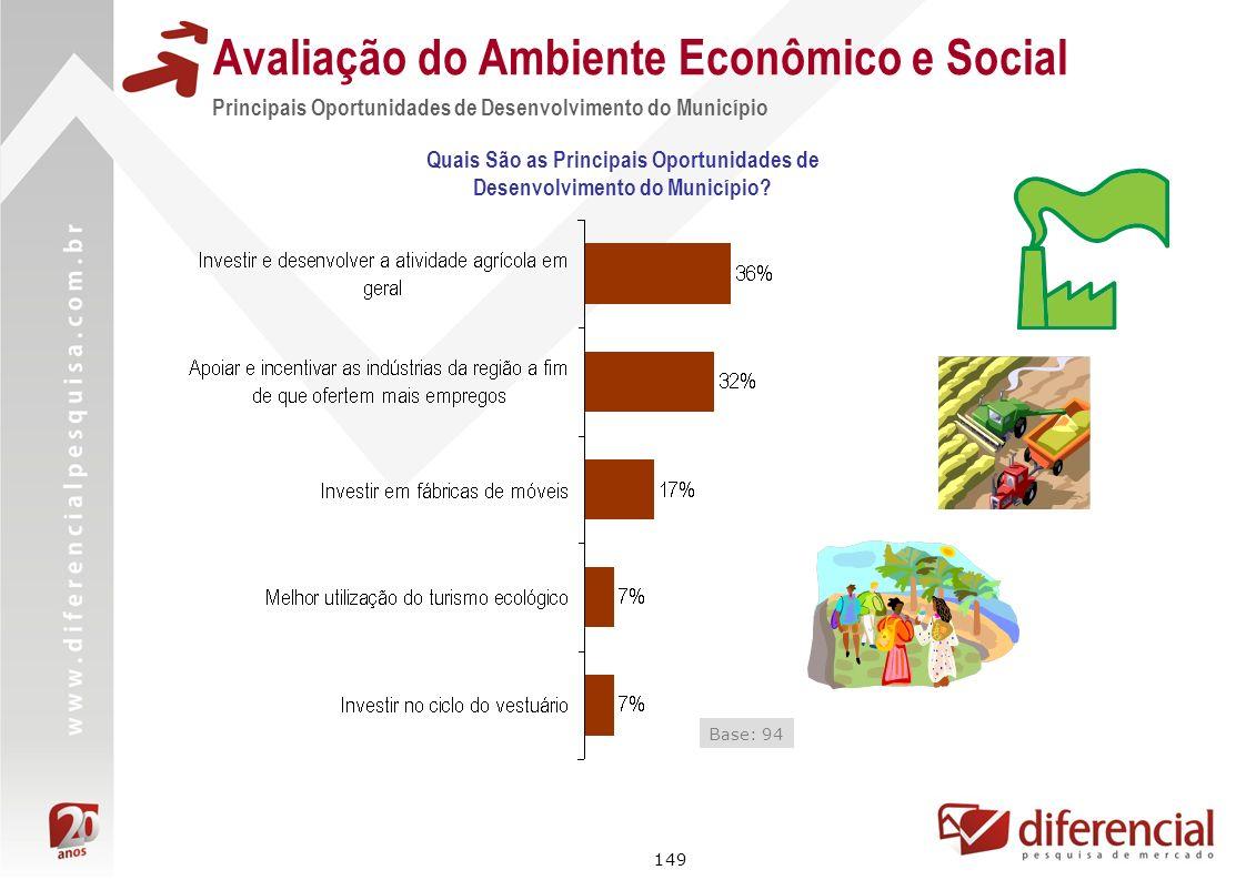 149 Avaliação do Ambiente Econômico e Social Principais Oportunidades de Desenvolvimento do Município Base: 94 Quais São as Principais Oportunidades d
