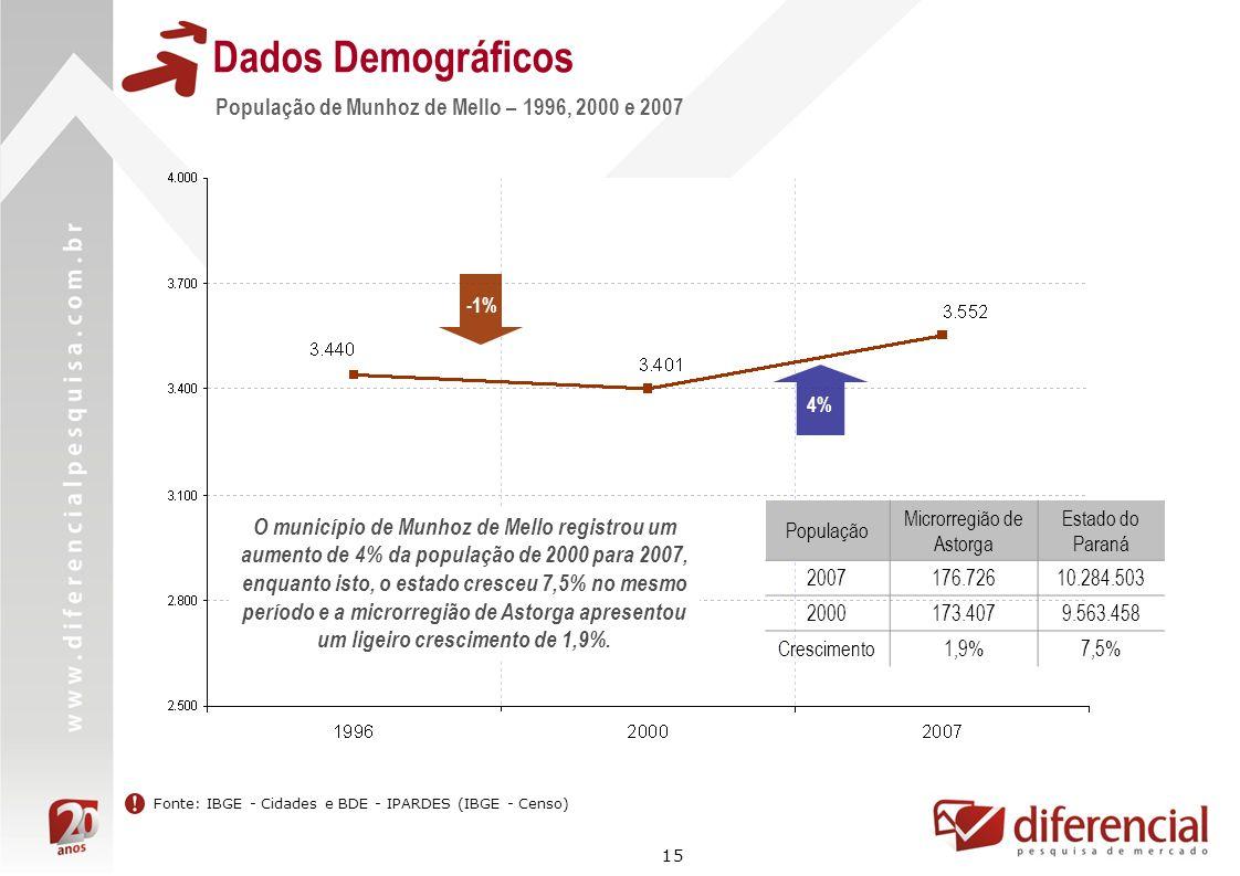 15 Dados Demográficos -1% 4% Fonte: IBGE - Cidades e BDE - IPARDES (IBGE - Censo) O município de Munhoz de Mello registrou um aumento de 4% da populaç