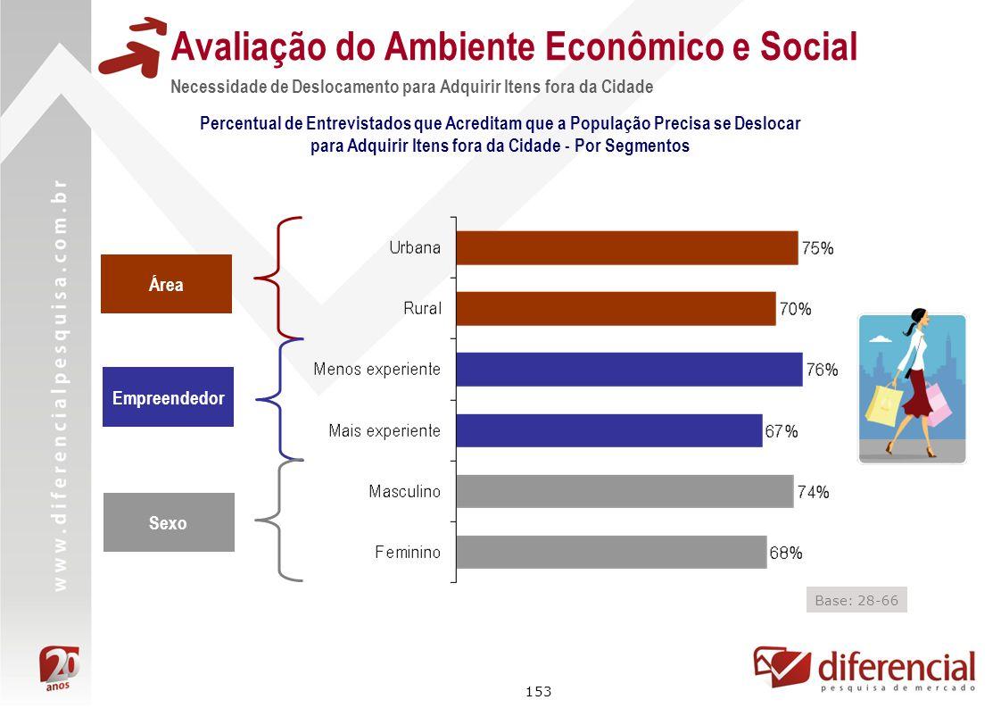 153 Avaliação do Ambiente Econômico e Social Necessidade de Deslocamento para Adquirir Itens fora da Cidade Percentual de Entrevistados que Acreditam