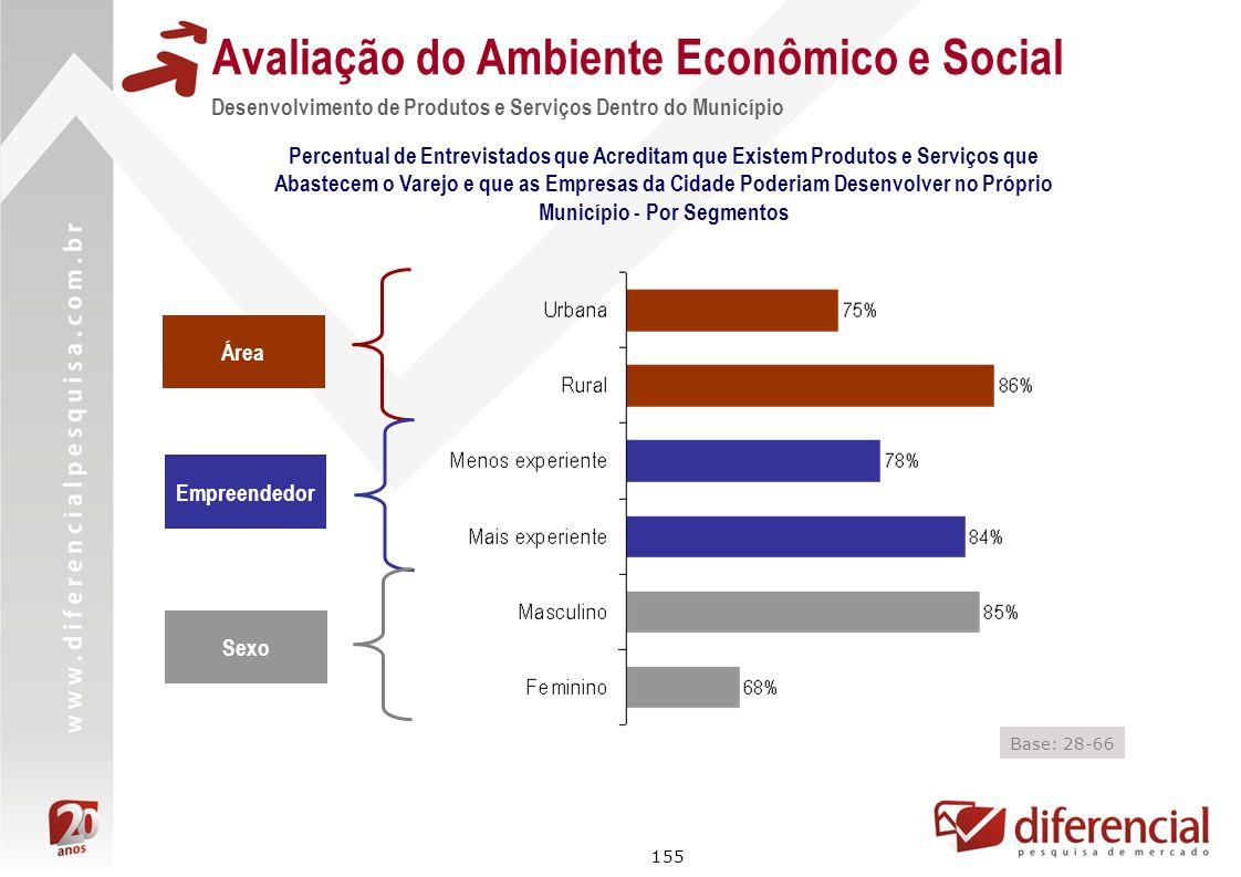 155 Avaliação do Ambiente Econômico e Social Percentual de Entrevistados que Acreditam que Existem Produtos e Serviços que Abastecem o Varejo e que as
