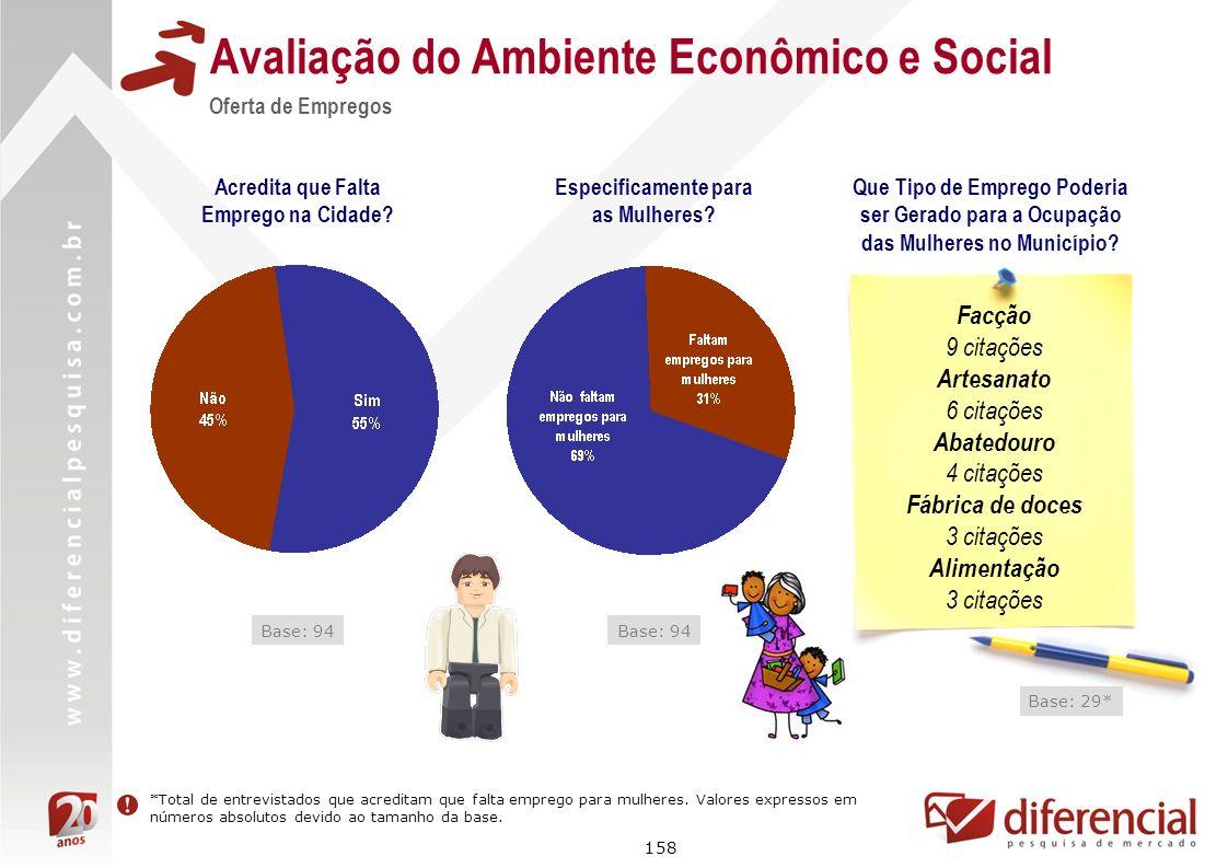 158 Avaliação do Ambiente Econômico e Social Oferta de Empregos Acredita que Falta Emprego na Cidade? Base: 94 Especificamente para as Mulheres? Base: