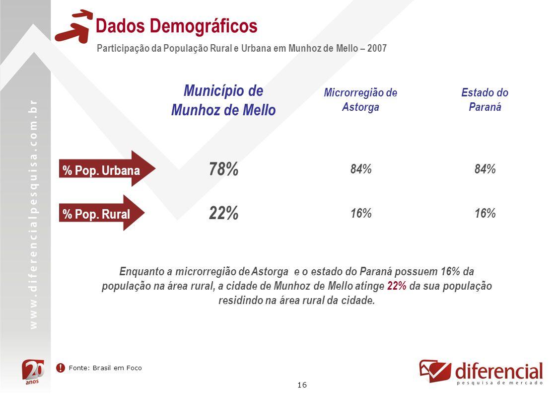 16 Dados Demográficos Participação da População Rural e Urbana em Munhoz de Mello – 2007 Fonte: Brasil em Foco % Pop. Urbana Município de Munhoz de Me