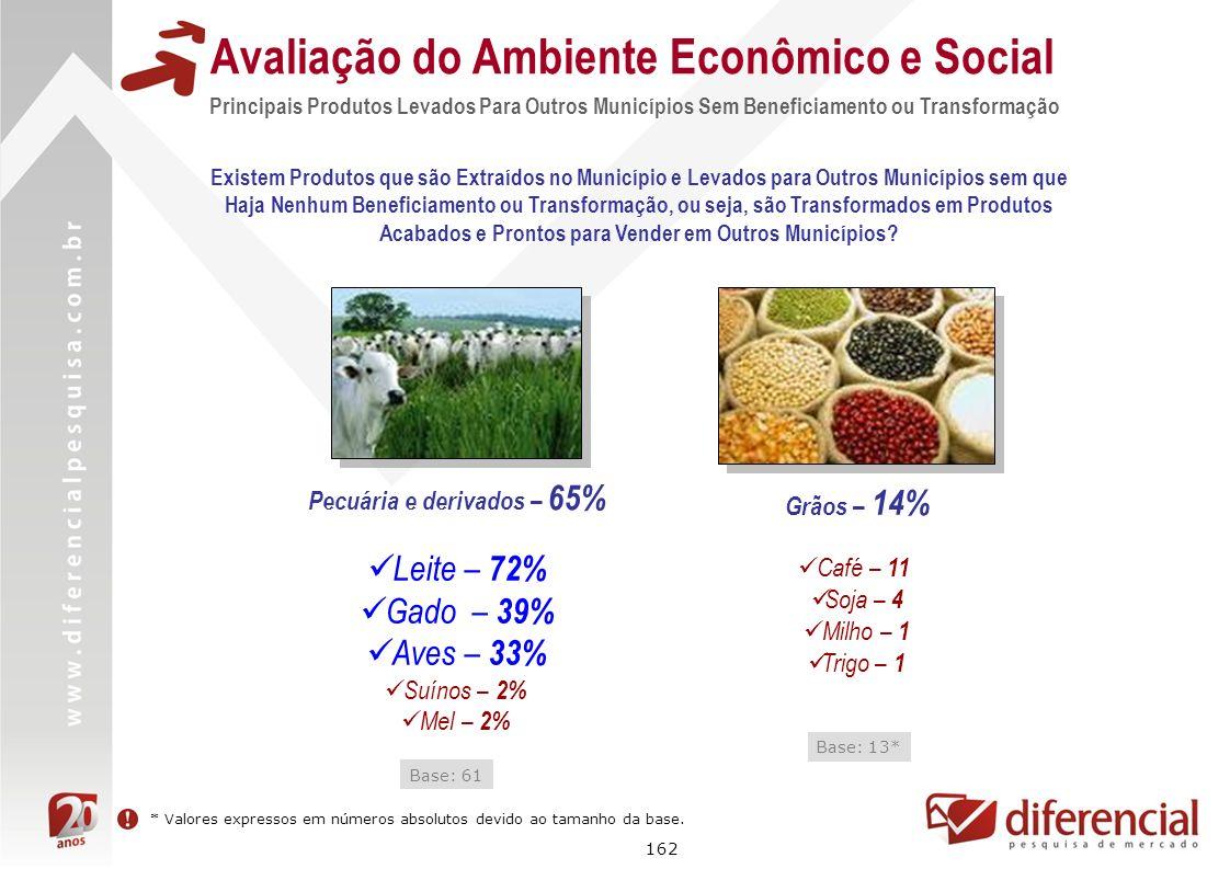 162 Avaliação do Ambiente Econômico e Social Principais Produtos Levados Para Outros Municípios Sem Beneficiamento ou Transformação Grãos – 14% Pecuár