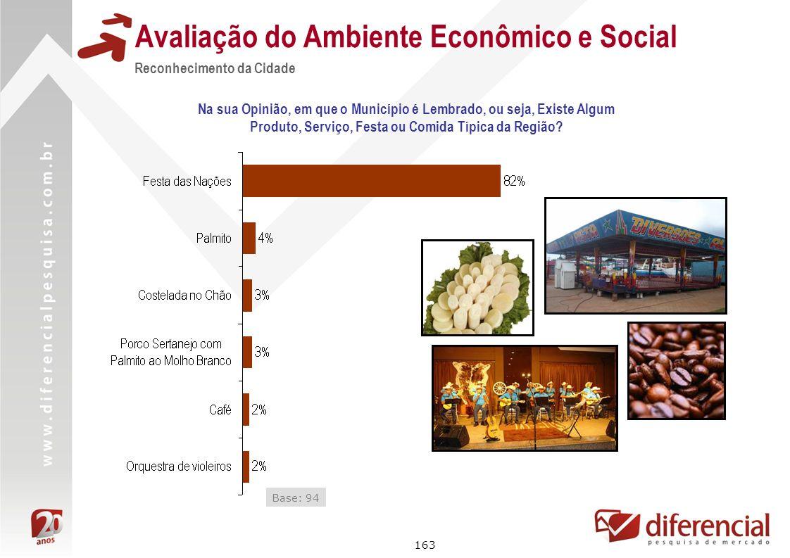 163 Avaliação do Ambiente Econômico e Social Reconhecimento da Cidade Base: 94 Na sua Opinião, em que o Município é Lembrado, ou seja, Existe Algum Pr