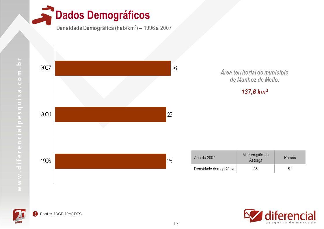 17 Dados Demográficos Densidade Demográfica (hab/km 2 ) – 1996 a 2007 Fonte: IBGE-IPARDES Área territorial do município de Munhoz de Mello: 137,6 km²