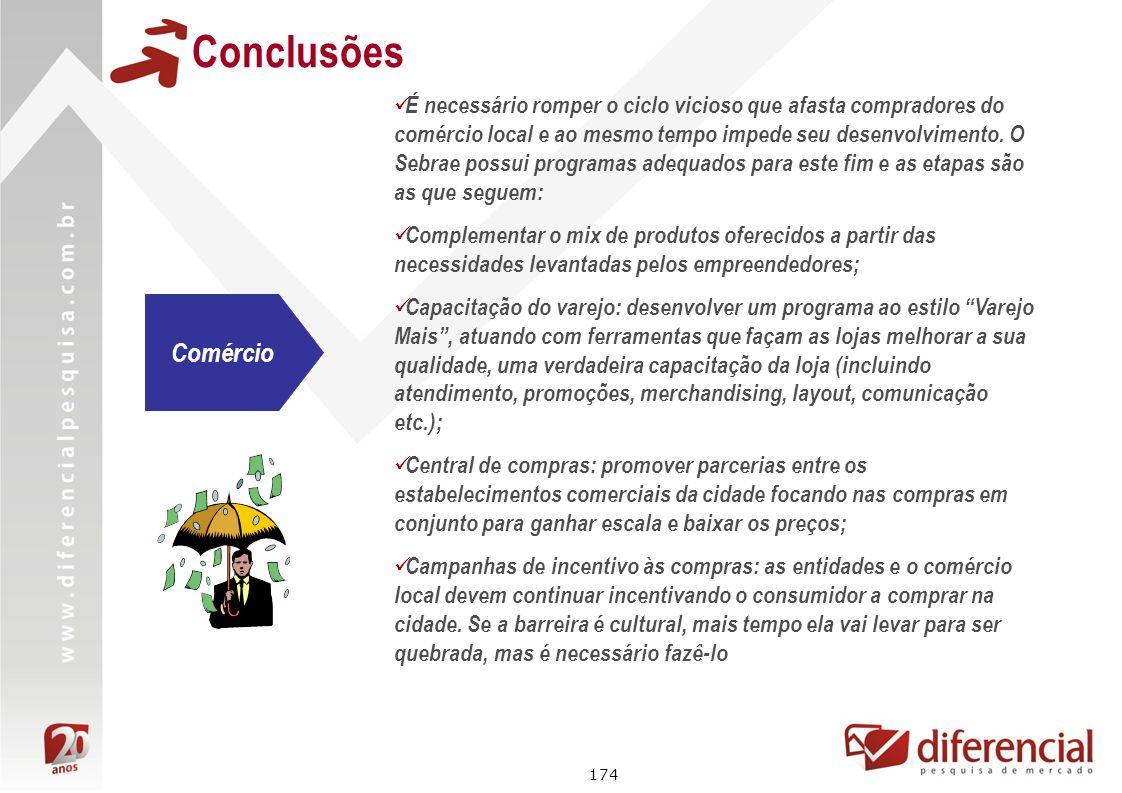 174 Conclusões É necessário romper o ciclo vicioso que afasta compradores do comércio local e ao mesmo tempo impede seu desenvolvimento. O Sebrae poss