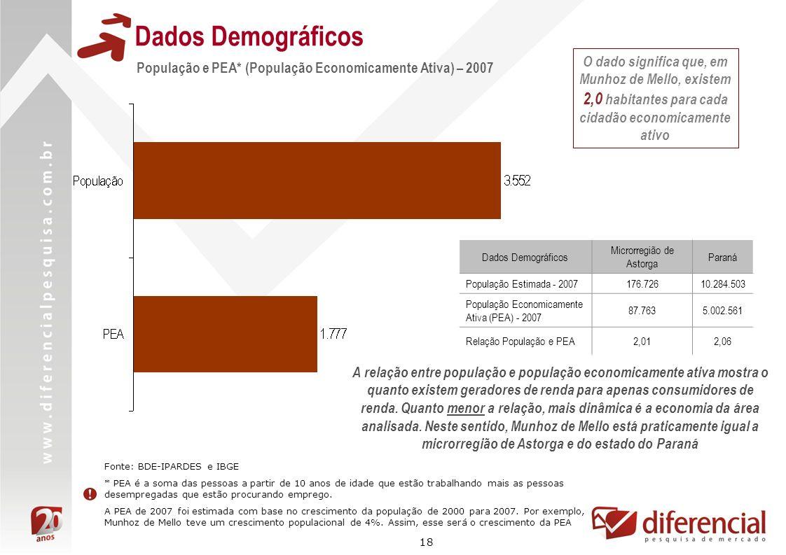 18 Dados Demográficos Fonte: BDE-IPARDES e IBGE * PEA é a soma das pessoas a partir de 10 anos de idade que estão trabalhando mais as pessoas desempre