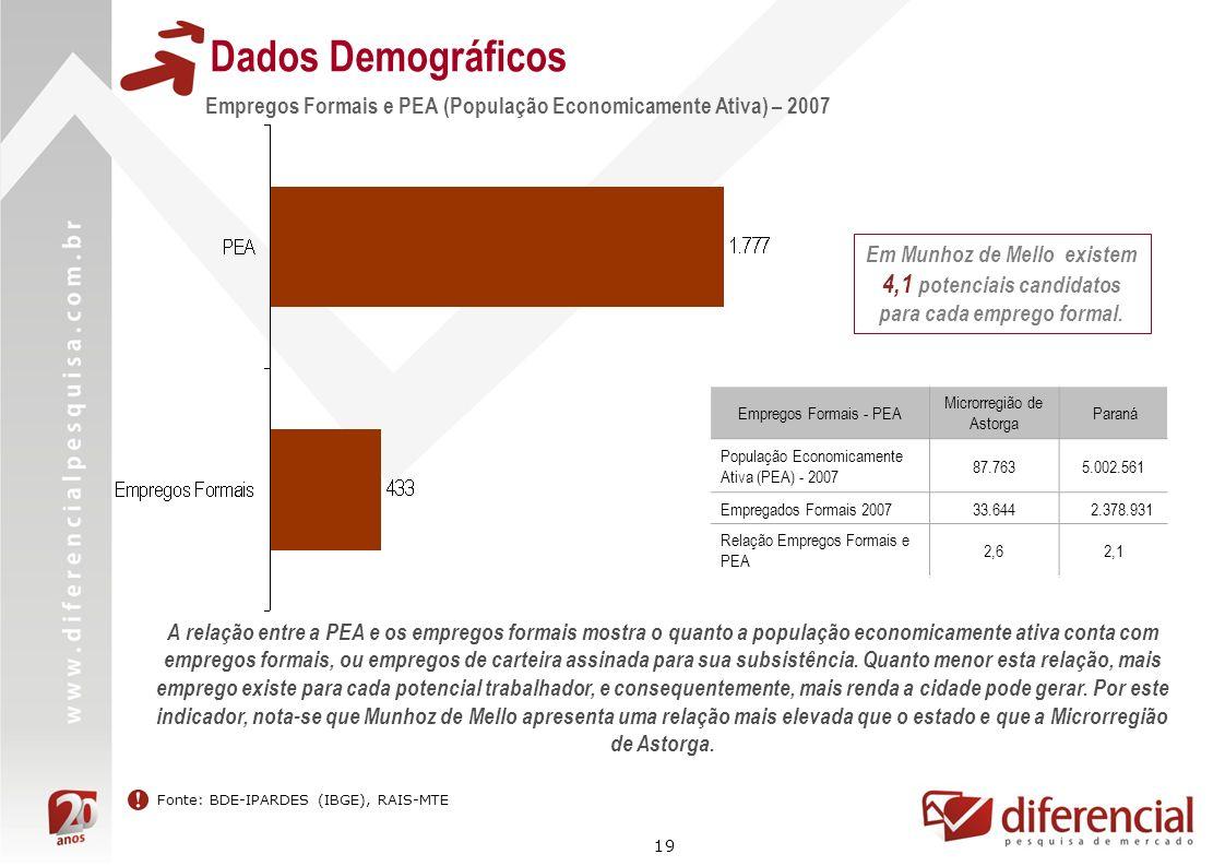19 Dados Demográficos Fonte: BDE-IPARDES (IBGE), RAIS-MTE Empregos Formais e PEA (População Economicamente Ativa) – 2007 Em Munhoz de Mello existem 4,