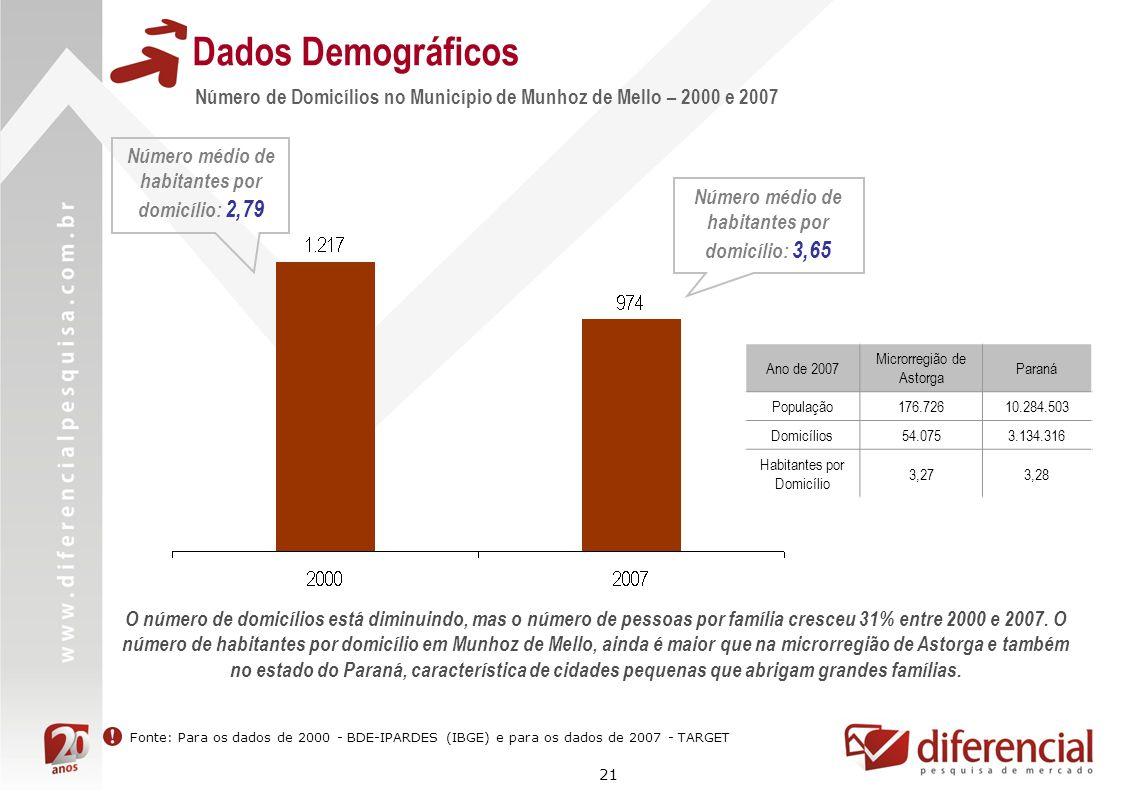 21 Dados Demográficos Número de Domicílios no Município de Munhoz de Mello – 2000 e 2007 Fonte: Para os dados de 2000 - BDE-IPARDES (IBGE) e para os d