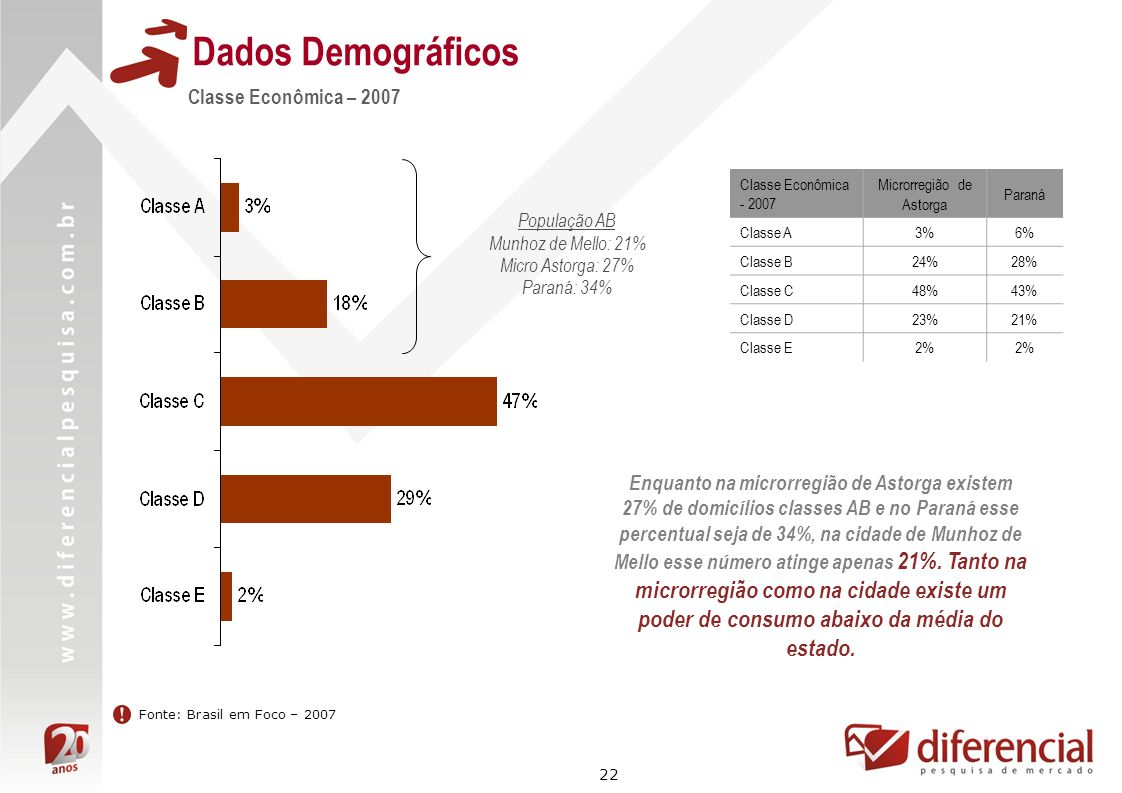 22 Dados Demográficos Fonte: Brasil em Foco – 2007 Classe Econômica – 2007 Enquanto na microrregião de Astorga existem 27% de domicílios classes AB e