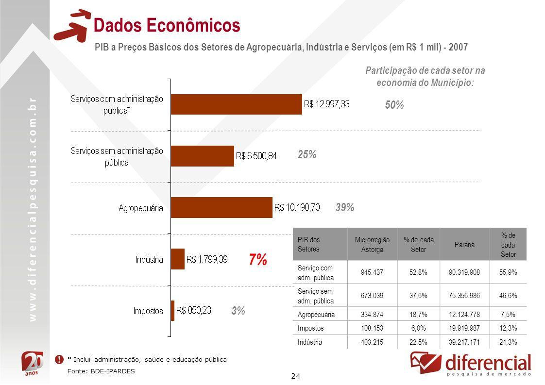 24 Dados Econômicos PIB a Preços Básicos dos Setores de Agropecuária, Indústria e Serviços (em R$ 1 mil) - 2007 50% 3% 7% 39% 25% Participação de cada
