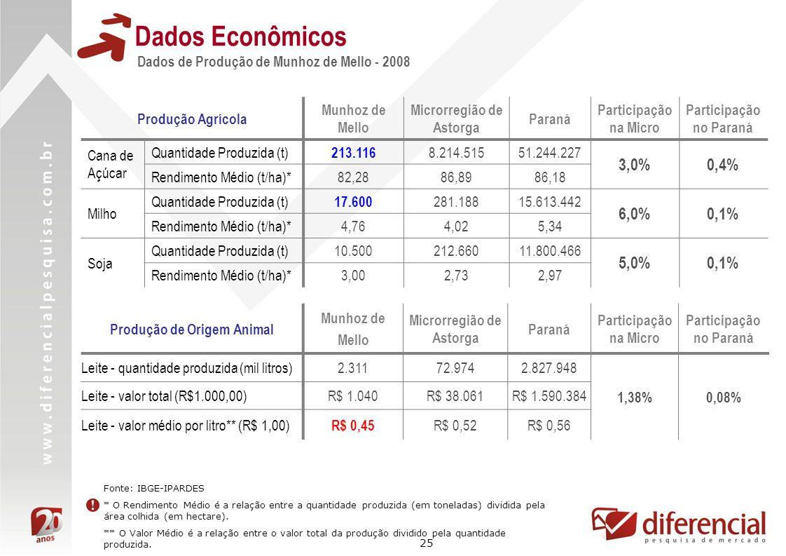 25 Dados Econômicos Dados de Produção de Munhoz de Mello - 2008 Fonte: IBGE-IPARDES * O Rendimento Médio é a relação entre a quantidade produzida (em