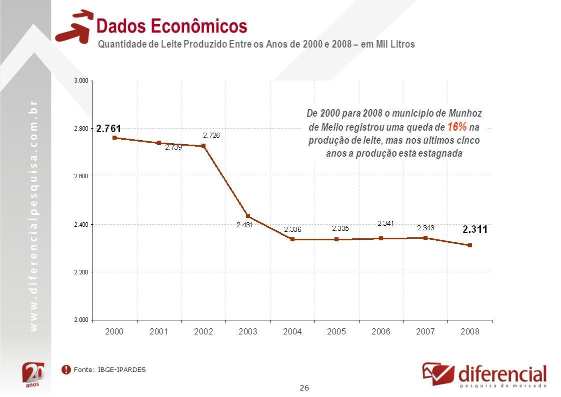 26 Dados Econômicos Quantidade de Leite Produzido Entre os Anos de 2000 e 2008 – em Mil Litros Fonte: IBGE-IPARDES De 2000 para 2008 o município de Mu