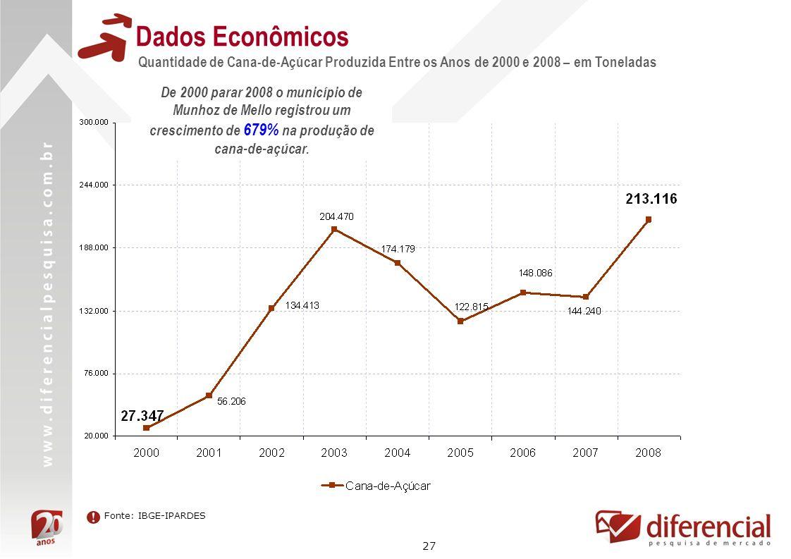 27 Dados Econômicos Quantidade de Cana-de-Açúcar Produzida Entre os Anos de 2000 e 2008 – em Toneladas Fonte: IBGE-IPARDES De 2000 parar 2008 o municí