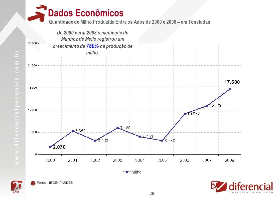 28 Dados Econômicos Quantidade de Milho Produzida Entre os Anos de 2000 e 2008 – em Toneladas Fonte: IBGE-IPARDES De 2000 parar 2008 o município de Mu