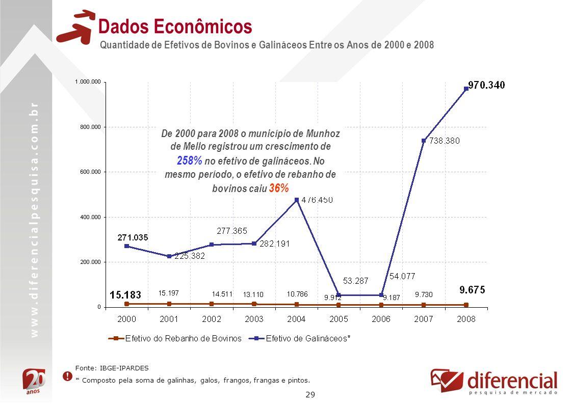 29 Dados Econômicos Quantidade de Efetivos de Bovinos e Galináceos Entre os Anos de 2000 e 2008 Fonte: IBGE-IPARDES * Composto pela soma de galinhas,