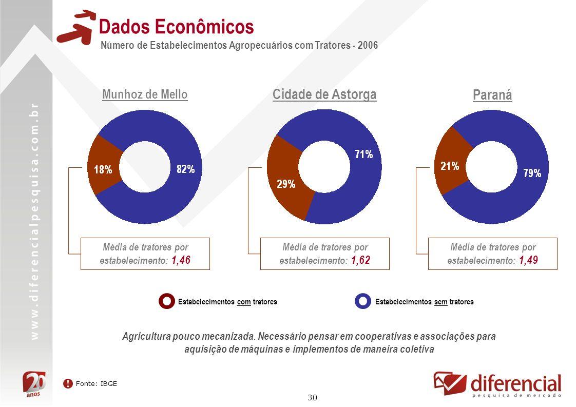 30 Dados Econômicos Número de Estabelecimentos Agropecuários com Tratores - 2006 Fonte: IBGE Munhoz de Mello Estabelecimentos com tratoresEstabelecime