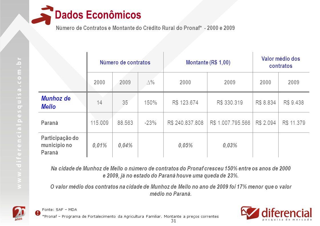 31 Dados Econômicos Número de Contratos e Montante do Crédito Rural do Pronaf* - 2000 e 2009 Fonte: SAF – MDA *Pronaf – Programa de Fortalecimento da