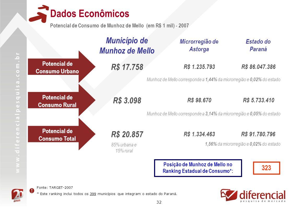 32 Dados Econômicos Fonte: TARGET-2007 * Este ranking inclui todos os 399 municípios que integram o estado do Paraná. Potencial de Consumo de Munhoz d