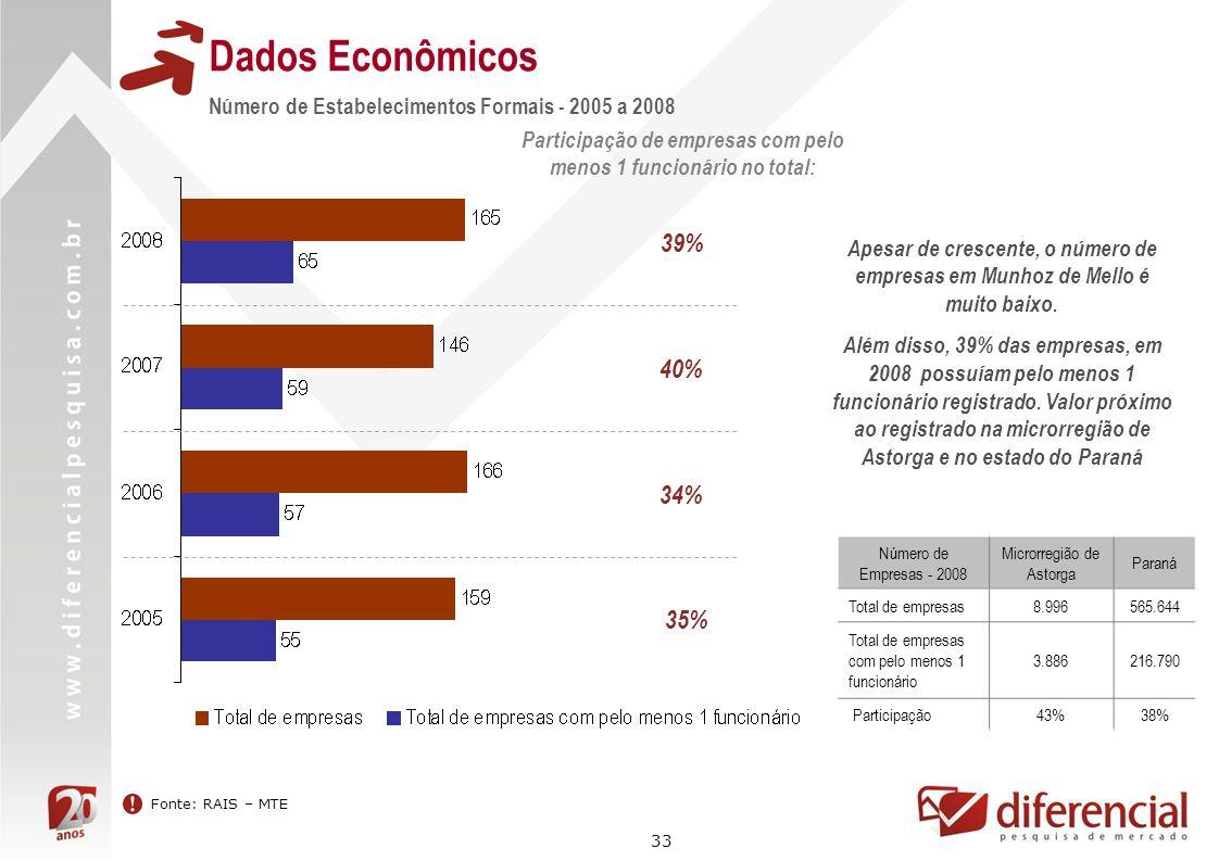 33 Dados Econômicos Fonte: RAIS – MTE Número de Estabelecimentos Formais - 2005 a 2008 Participação de empresas com pelo menos 1 funcionário no total: