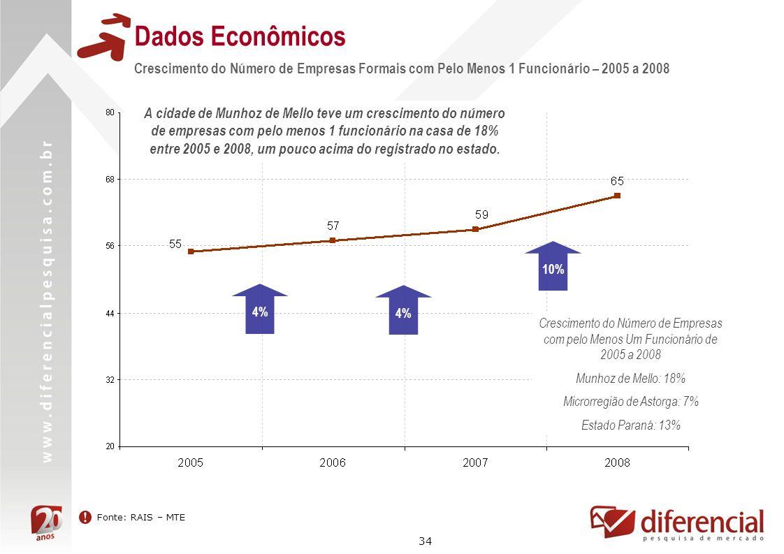 34 Dados Econômicos Fonte: RAIS – MTE Crescimento do Número de Empresas Formais com Pelo Menos 1 Funcionário – 2005 a 2008 4% 10% Crescimento do Númer