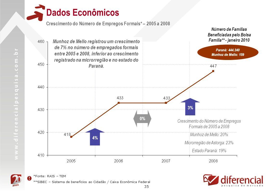 35 Dados Econômicos *Fonte: RAIS – TEM **SIBEC – Sistema de benefícios ao Cidadão / Caixa Econômica Federal Crescimento do Número de Empregos Formais*