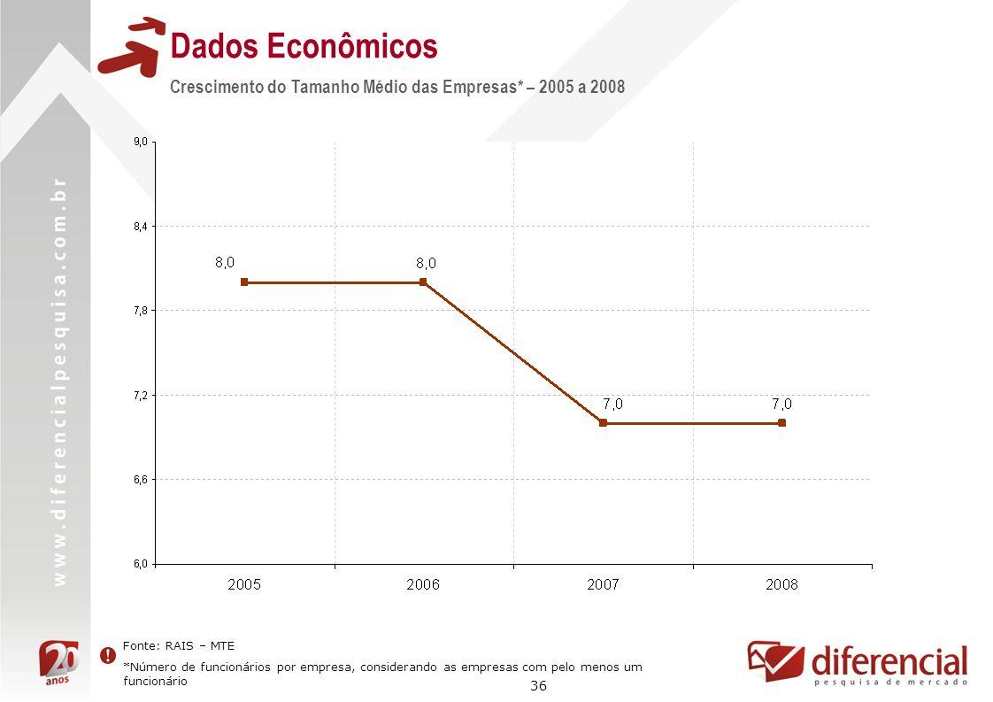 36 Dados Econômicos Fonte: RAIS – MTE *Número de funcionários por empresa, considerando as empresas com pelo menos um funcionário Crescimento do Taman