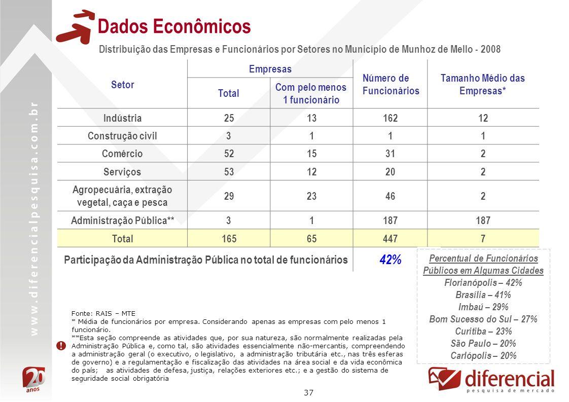37 Setor Empresas Número de Funcionários Tamanho Médio das Empresas* Total Com pelo menos 1 funcionário Indústria251316212 Construção civil3111 Comérc