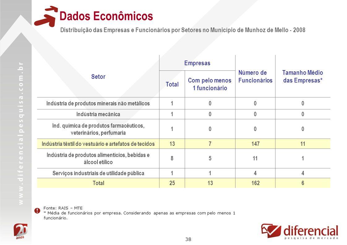 38 Distribuição das Empresas e Funcionários por Setores no Município de Munhoz de Mello - 2008 Dados Econômicos Fonte: RAIS – MTE * Média de funcionár