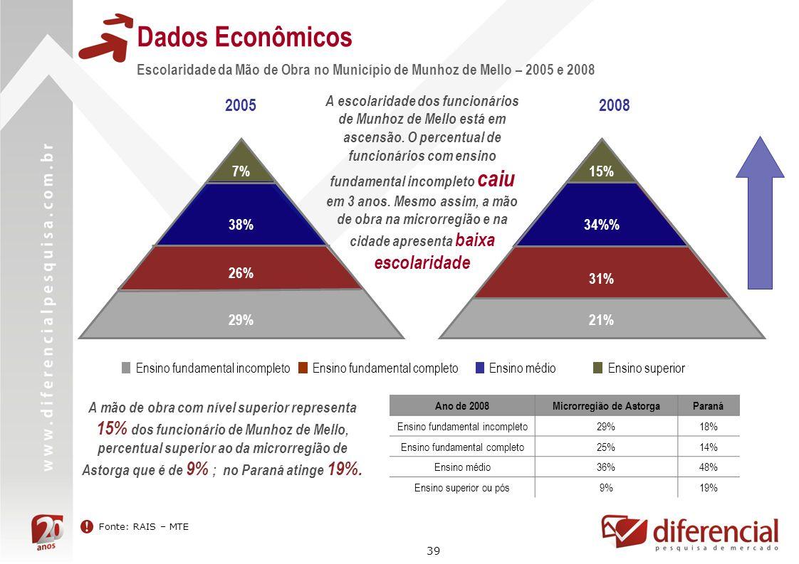 39 Dados Econômicos Fonte: RAIS – MTE Escolaridade da Mão de Obra no Município de Munhoz de Mello – 2005 e 2008 20052008 Ensino médio Ensino superior
