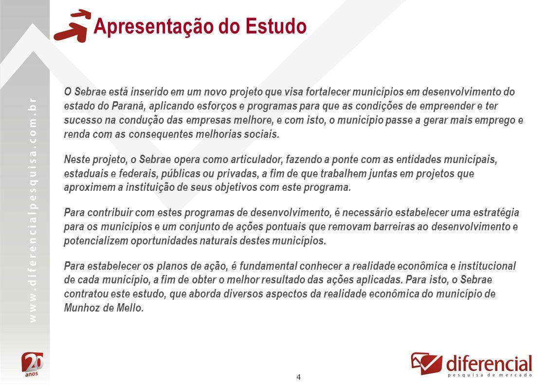 35 Dados Econômicos *Fonte: RAIS – TEM **SIBEC – Sistema de benefícios ao Cidadão / Caixa Econômica Federal Crescimento do Número de Empregos Formais* – 2005 a 2008 4% 3% Crescimento do Número de Empregos Formais de 2005 a 2008 Munhoz de Mello: 20% Microrregião de Astorga: 23% Estado Paraná: 19% Munhoz de Mello registrou um crescimento de 7% no número de empregados formais entre 2005 e 2008, inferior ao crescimento registrado na microrregião e no estado do Paraná.