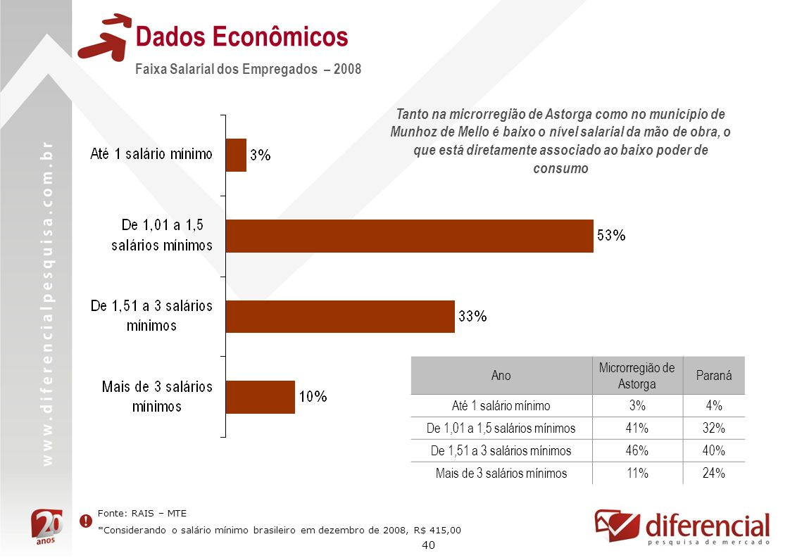 40 Dados Econômicos Fonte: RAIS – MTE *Considerando o salário mínimo brasileiro em dezembro de 2008, R$ 415,00 Faixa Salarial dos Empregados – 2008 Ta