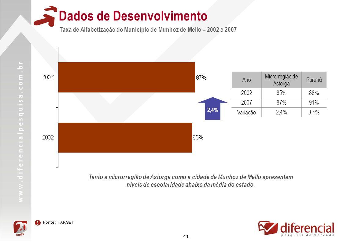 41 Dados de Desenvolvimento Taxa de Alfabetização do Município de Munhoz de Mello – 2002 e 2007 Ano Microrregião de Astorga Paraná 200285%88% 200787%9