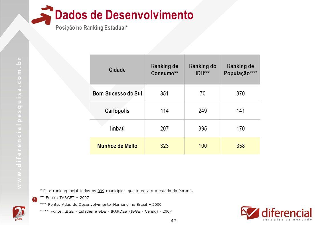43 Posição no Ranking Estadual* Dados de Desenvolvimento Cidade Ranking de Consumo** Ranking do IDH*** Ranking de População**** Bom Sucesso do Sul 351