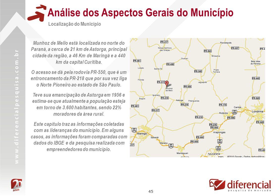 45 Análise dos Aspectos Gerais do Município Localização do Município Munhoz de Mello está localizada no norte do Paraná, a cerca de 21 km de Astorga,