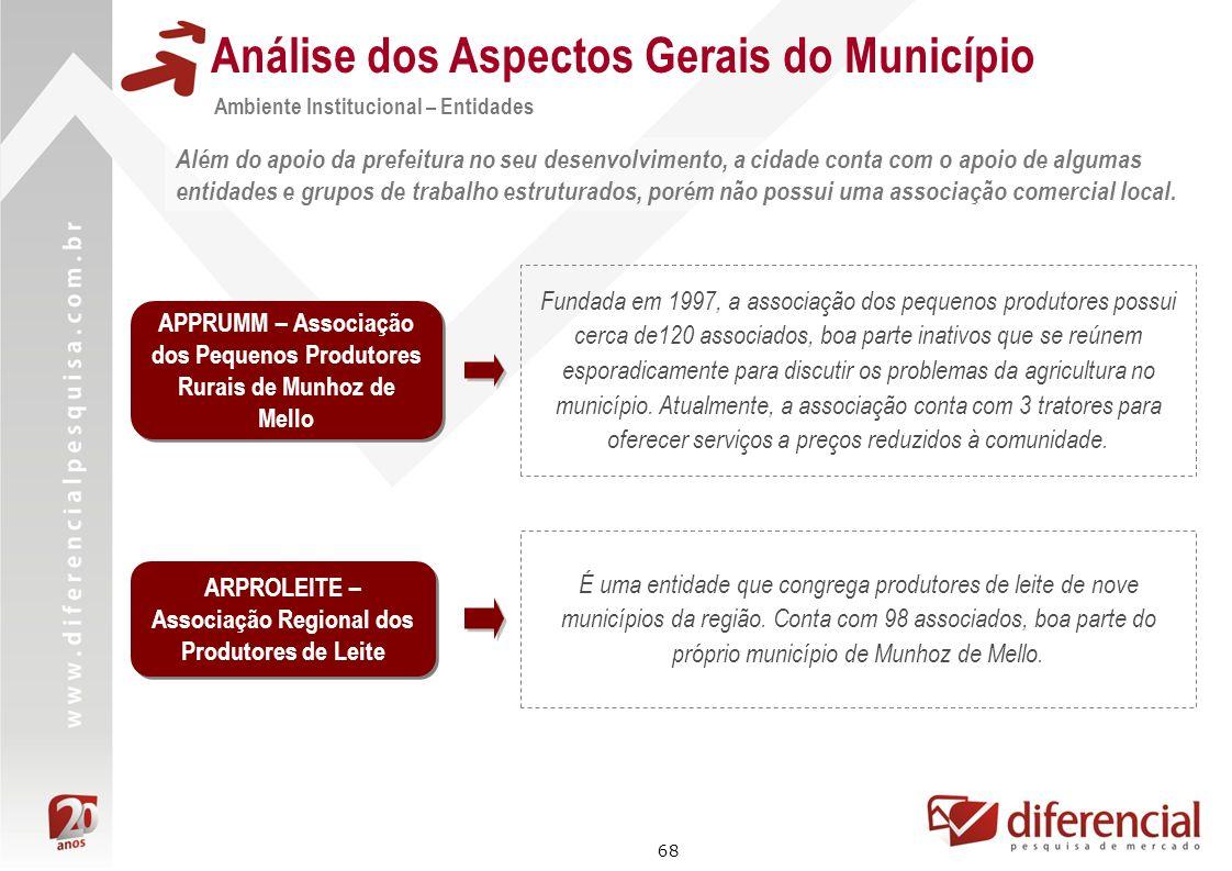 68 Análise dos Aspectos Gerais do Município Além do apoio da prefeitura no seu desenvolvimento, a cidade conta com o apoio de algumas entidades e grup