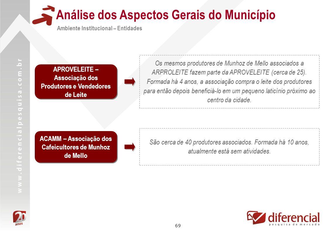69 Análise dos Aspectos Gerais do Município ACAMM – Associação dos Cafeicultores de Munhoz de Mello São cerca de 40 produtores associados. Formada há