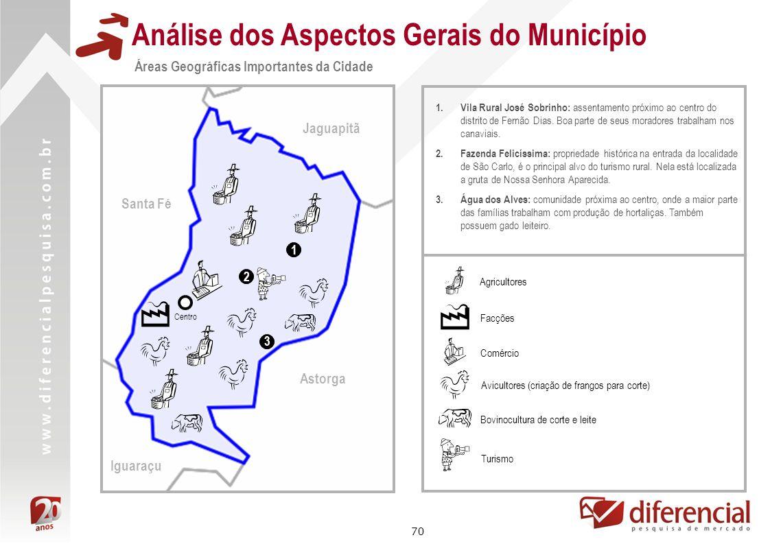70 Análise dos Aspectos Gerais do Município Áreas Geográficas Importantes da Cidade Astorga Jaguapitã Santa Fé Iguaraçu Centro 1 1.Vila Rural José Sob