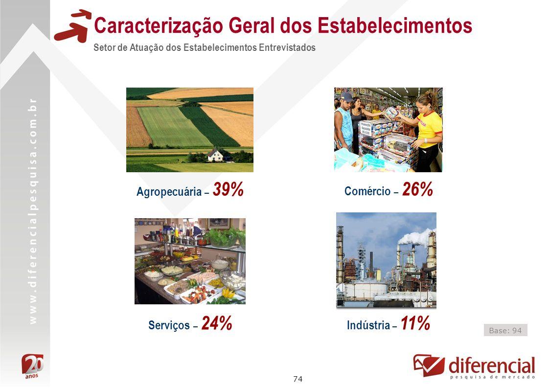 74 Caracterização Geral dos Estabelecimentos Setor de Atuação dos Estabelecimentos Entrevistados Base: 94 Agropecuária – 39% Comércio – 26% Serviços –