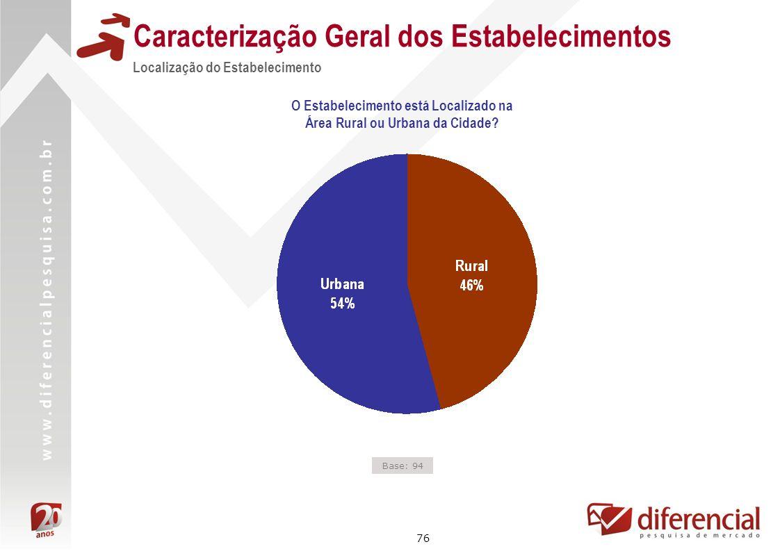 76 Caracterização Geral dos Estabelecimentos Localização do Estabelecimento Base: 94 O Estabelecimento está Localizado na Área Rural ou Urbana da Cida