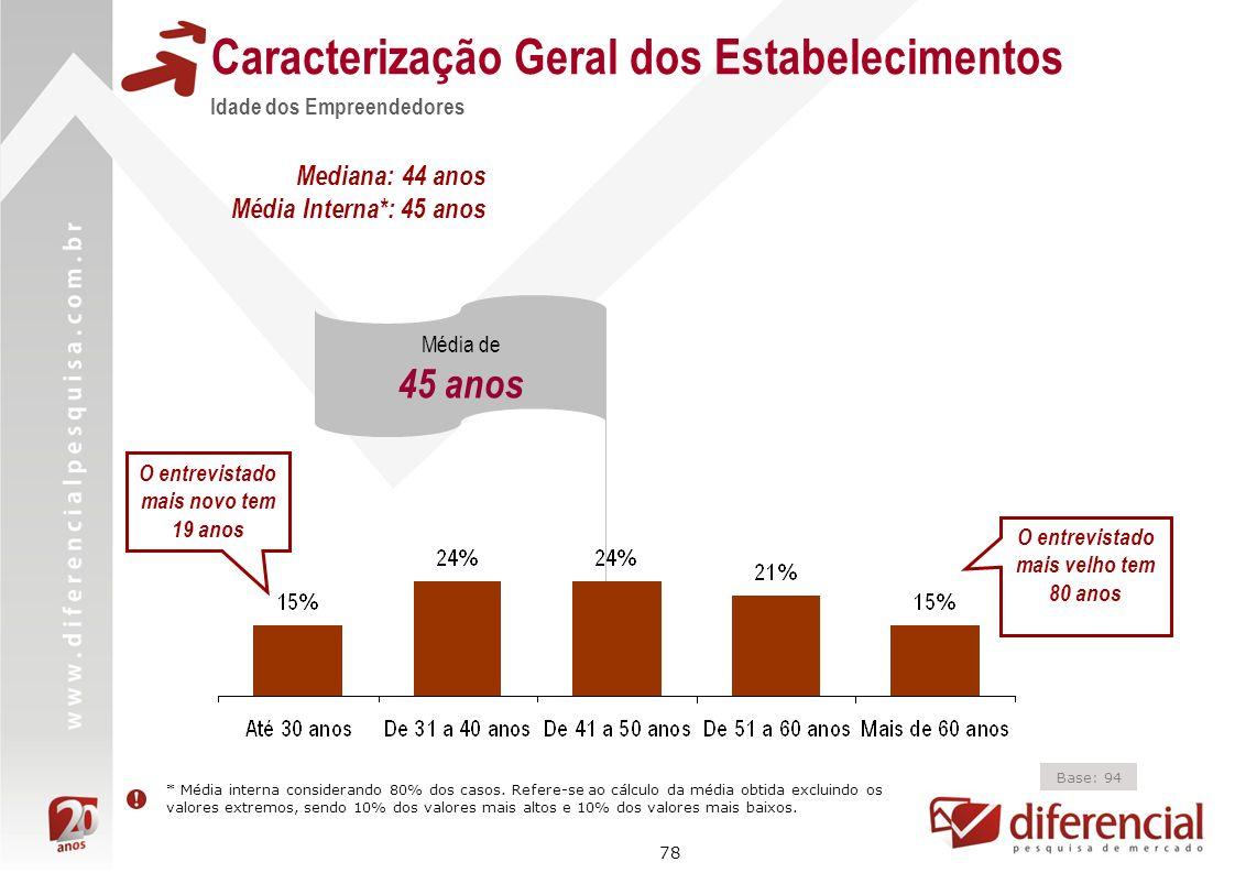 78 Caracterização Geral dos Estabelecimentos Idade dos Empreendedores Base: 94 Média de 45 anos Mediana: 44 anos Média Interna*: 45 anos * Média inter