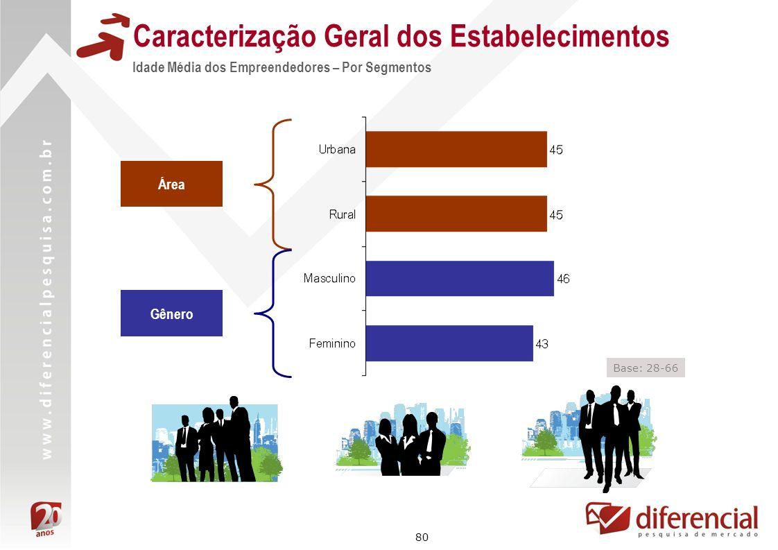 80 Área Gênero Base: 28-66 Caracterização Geral dos Estabelecimentos Idade Média dos Empreendedores – Por Segmentos