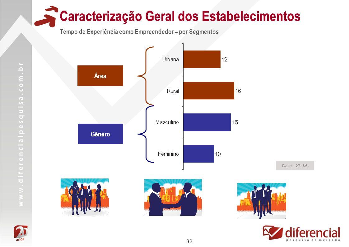 82 Base: 27-66 Caracterização Geral dos Estabelecimentos Tempo de Experiência como Empreendedor – por Segmentos Área Gênero