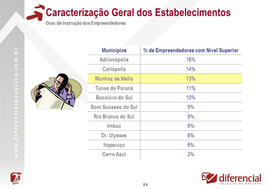 84 Caracterização Geral dos Estabelecimentos Grau de Instrução dos Empreendedores Municípios% de Empreendedores com Nível Superior Adrianópolis 16% Ca