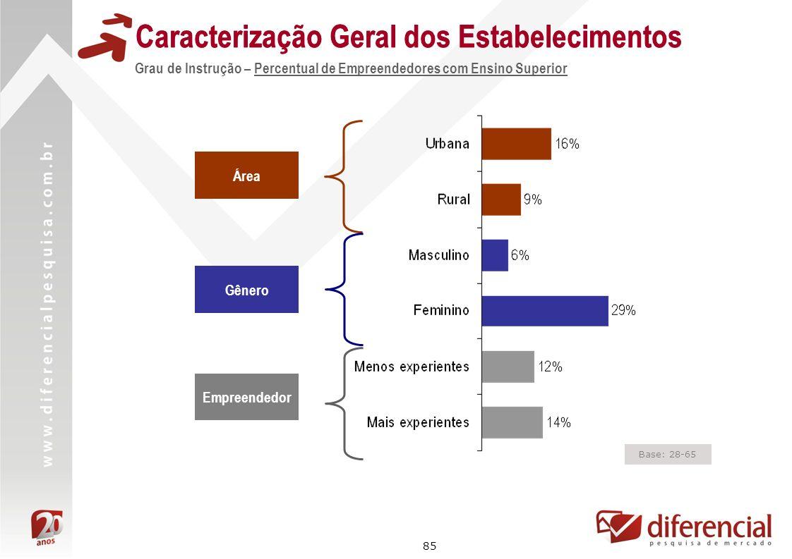 85 Base: 28-65 Caracterização Geral dos Estabelecimentos Área Gênero Grau de Instrução – Percentual de Empreendedores com Ensino Superior Empreendedor
