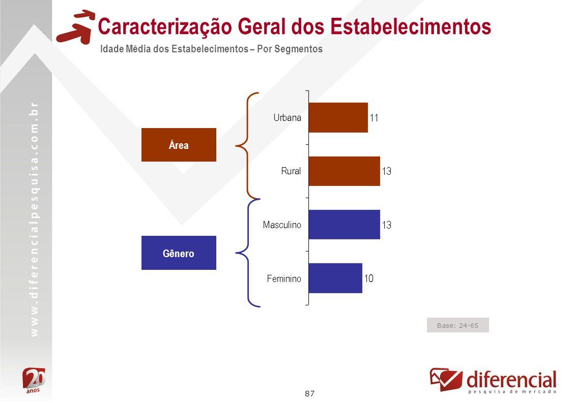 87 Área Gênero Base: 24-65 Caracterização Geral dos Estabelecimentos Idade Média dos Estabelecimentos – Por Segmentos