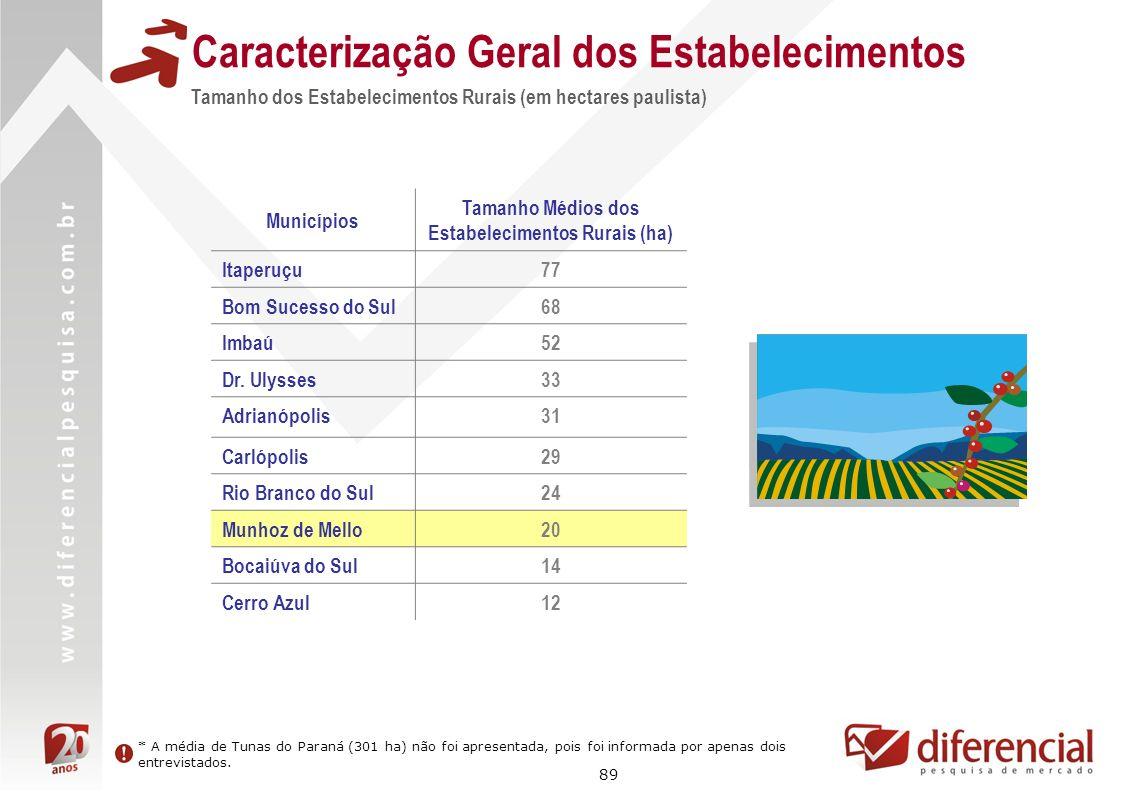 89 Caracterização Geral dos Estabelecimentos Tamanho dos Estabelecimentos Rurais (em hectares paulista) Municípios Tamanho Médios dos Estabelecimentos