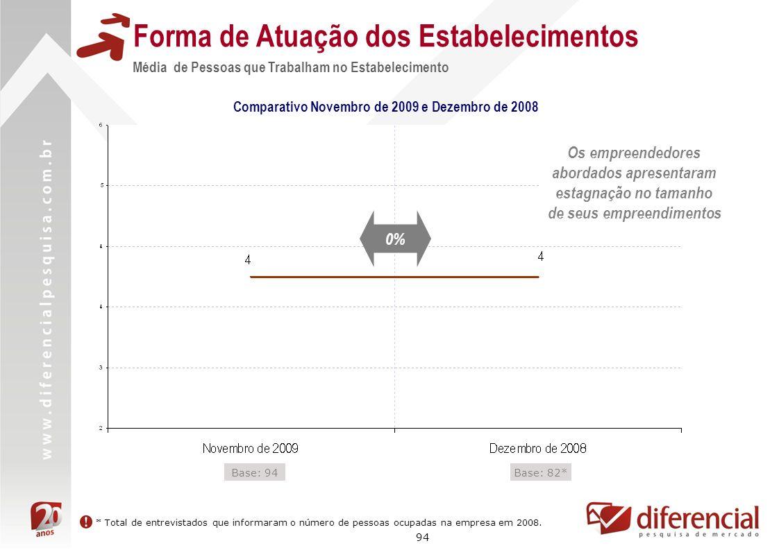 94 Forma de Atuação dos Estabelecimentos Média de Pessoas que Trabalham no Estabelecimento Comparativo Novembro de 2009 e Dezembro de 2008 Base: 82*Ba