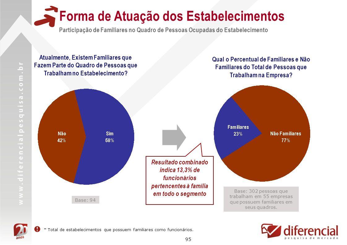 95 Forma de Atuação dos Estabelecimentos Base: 302 pessoas que trabalham em 55 empresas que possuem familiares em seus quadros. Participação de Famili