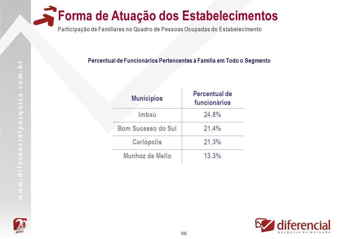 96 Forma de Atuação dos Estabelecimentos Participação de Familiares no Quadro de Pessoas Ocupadas do Estabelecimento Percentual de Funcionários Perten